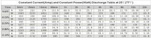 Batteria HPB in AGM 12V 120AH C10 T16