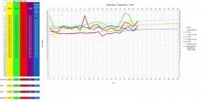 Temperaturen im September 2014 im Süden Italiens - Sizilien