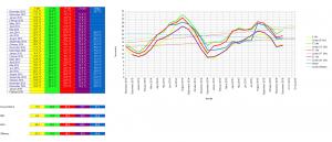 Durchschnittstemperaturen von November 2013 bis Dezember 2015