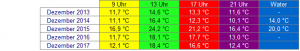 Aus der Temperatur-Übersicht seit unseren Aufzeichnungen