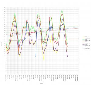 Kalender 2013 bis 2019 → Diagramm