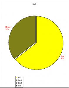 August 2020 in Prozent